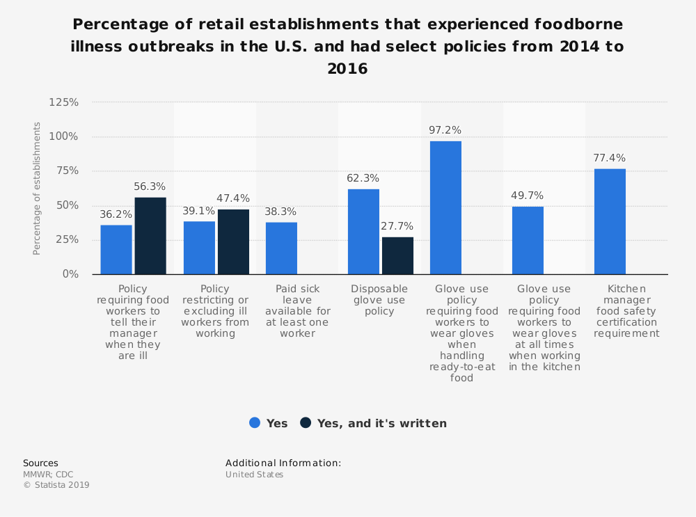Statistic: Percentage of retail establishments that experienced foodborne illness outbreaks in the U.S. and had select policies from 2014 to 2016 | Statista