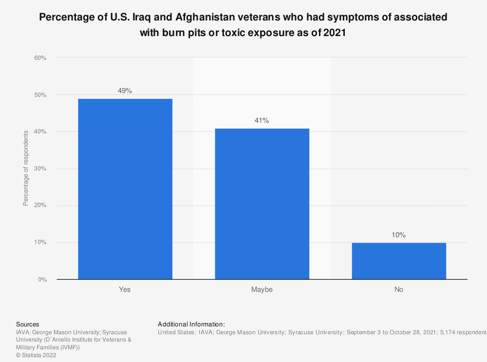 Statistic: Percentage of U.S. Iraq and Afghanistan veterans who had symptoms of associated with burn pits or toxic exposure as of 2020 | Statista