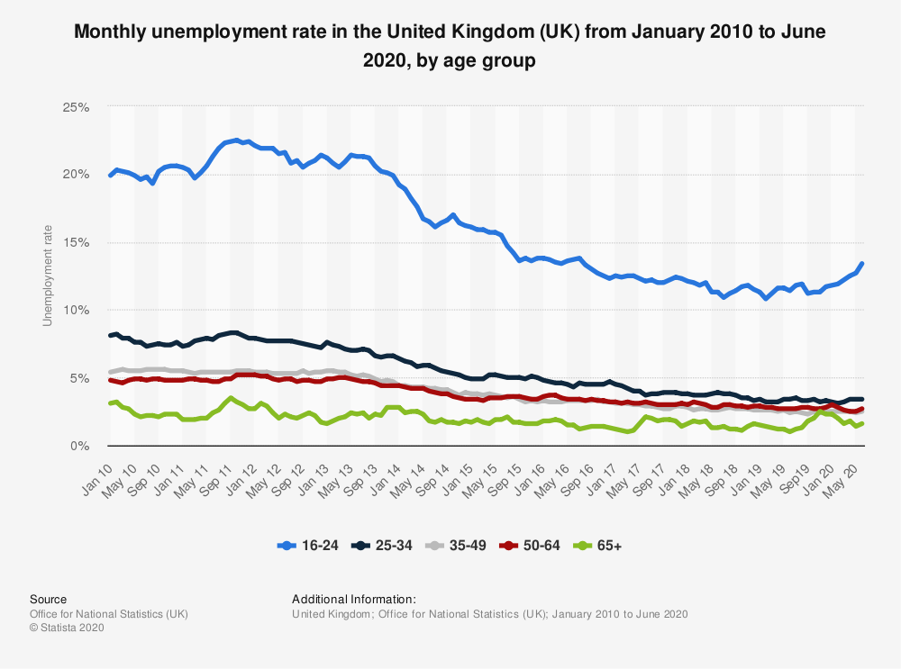 Statistic: Monthly unemployment rate in the United Kingdom (UK) from October 2017 to October 2019, by age group | Statista