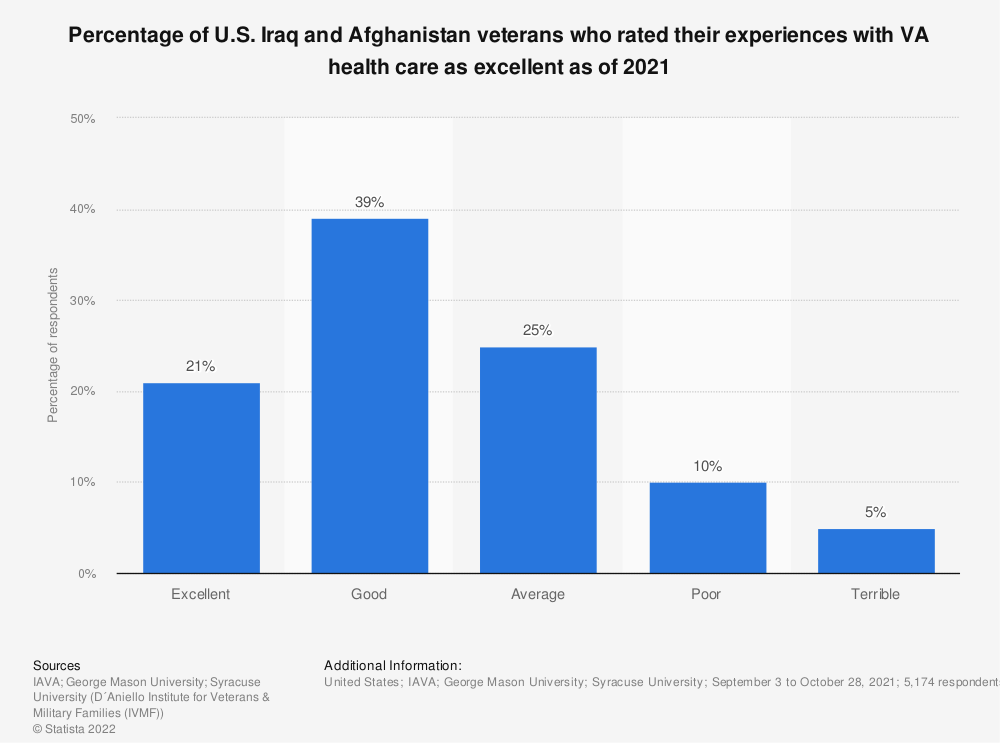 Statistic: Percentage of U.S. Iraq and Afghanistan veterans who rated their experiences with VA health care as excellent as of 2020 | Statista