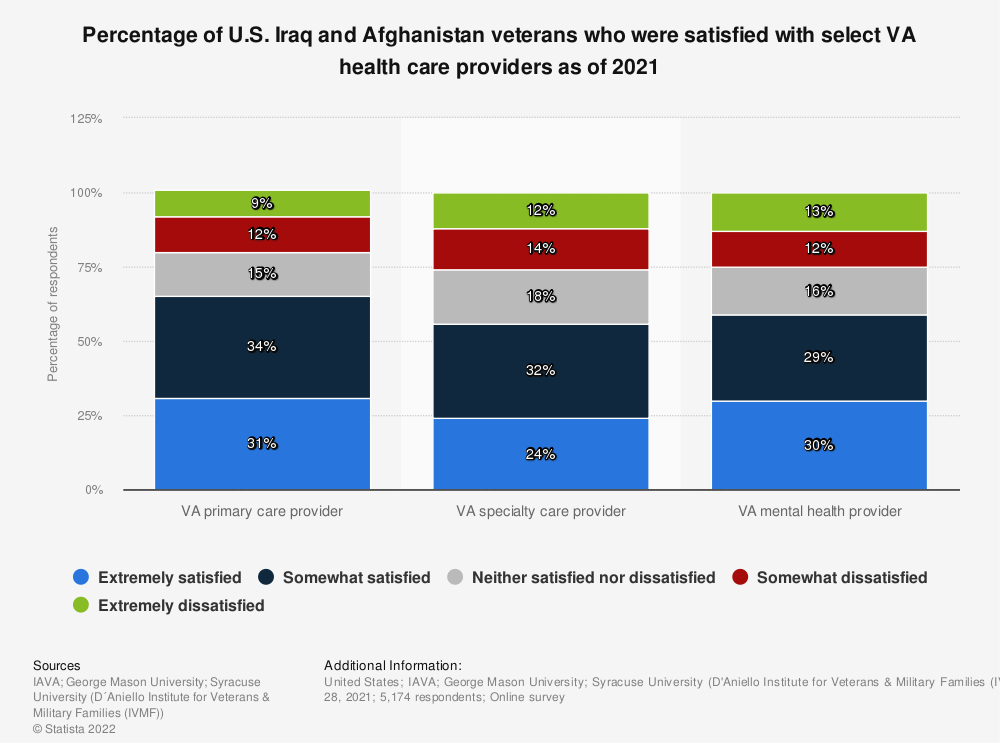 Statistic: Percentage of U.S. Iraq and Afghanistan veterans who were satisfied with select VA health care providers as of 2020 | Statista
