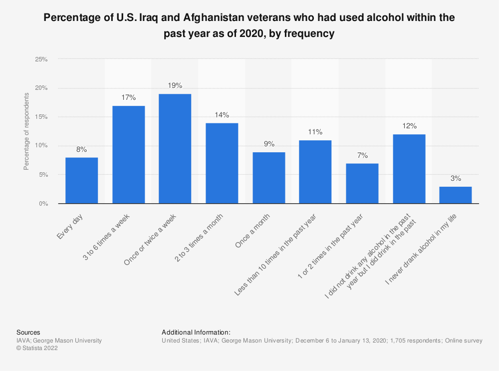 Statistic: Percentage of U.S. Iraq and Afghanistan veterans who had used alcohol within the past year as of 2018, by frequency | Statista