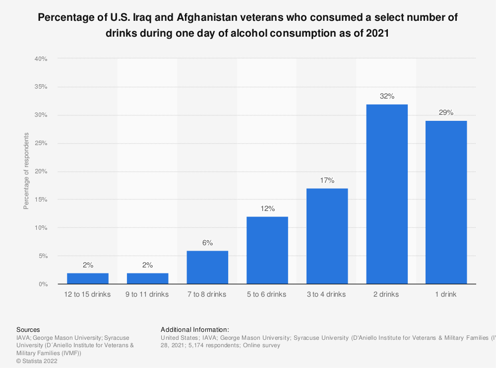 Statistic: Percentage of U.S. Iraq and Afghanistan veterans who consumed a select number of drinks during one day of alcohol consumption as of 2020 | Statista