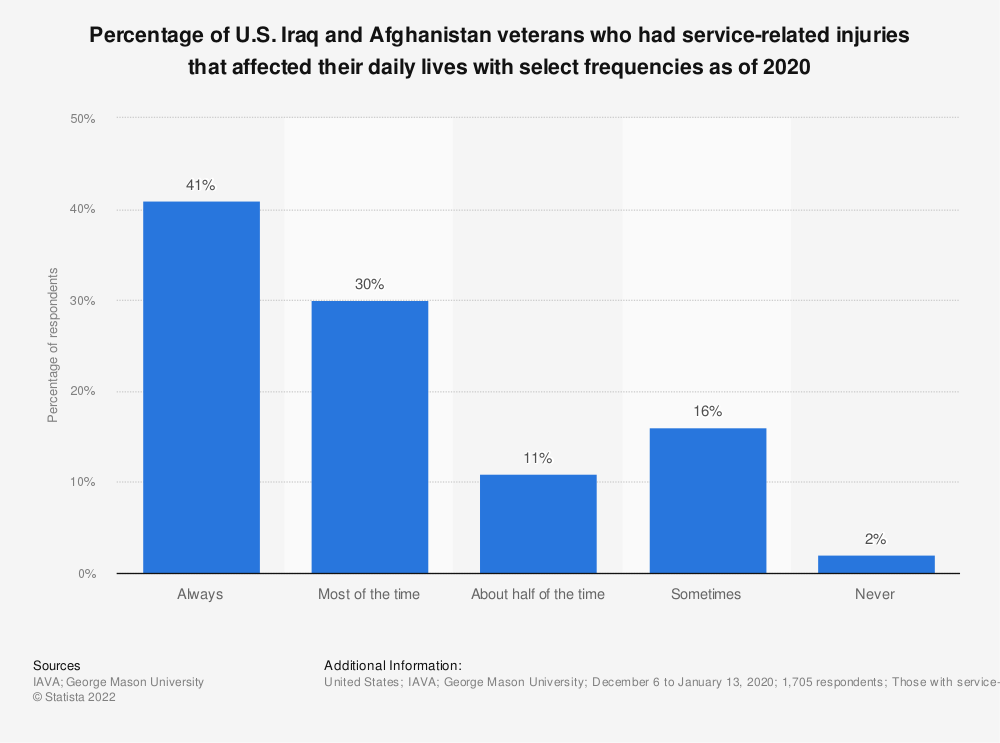 Statistic: Percentage of U.S. Iraq and Afghanistan veterans who had service-related injuries that affected their daily lives with select frequencies as of 2018 | Statista