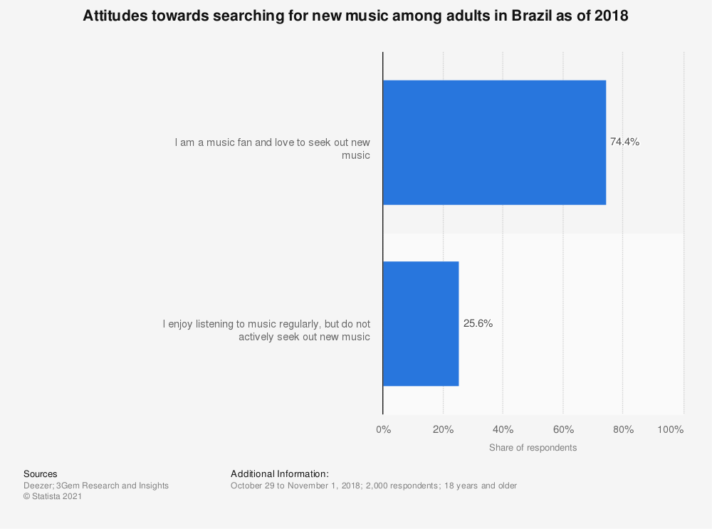 Statistic: Attitudes towards searching for new music among adults in Brazil as of 2018 | Statista