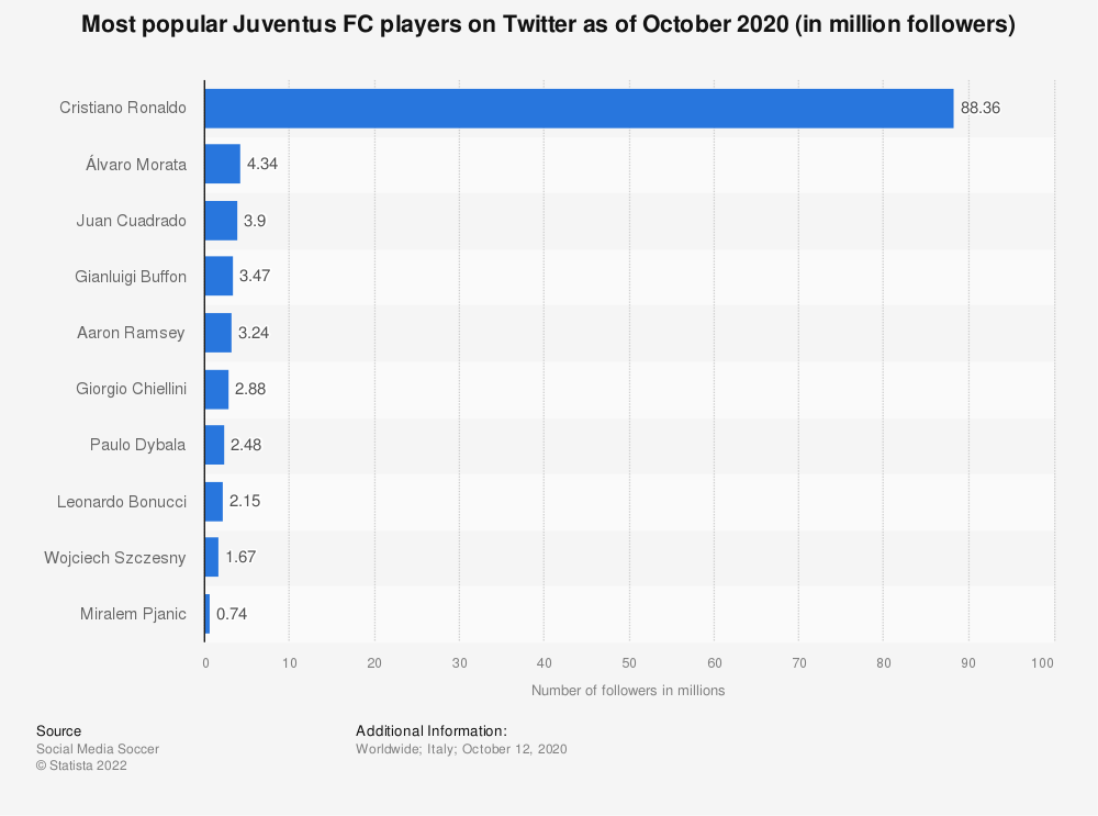 Statistic: Most popular Juventus FC players on Twitter as of March 30, 2020 (in million followers) | Statista