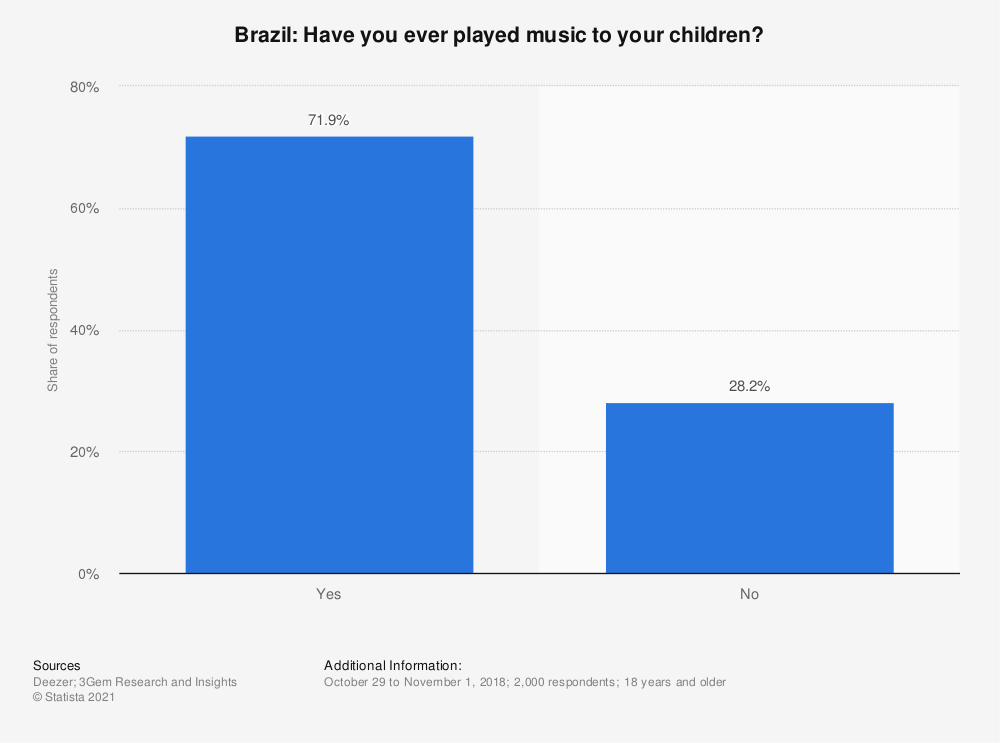 Statistic: Brazil: Have you ever played music to your children? | Statista