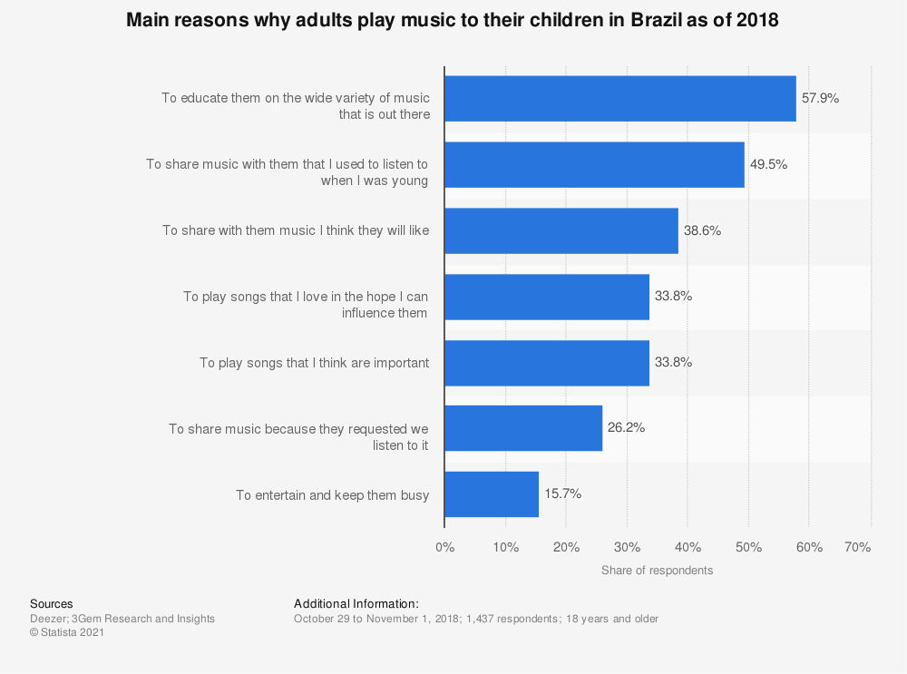 Statistic: Main reasons why adults play music to their children in Brazil as of 2018 | Statista