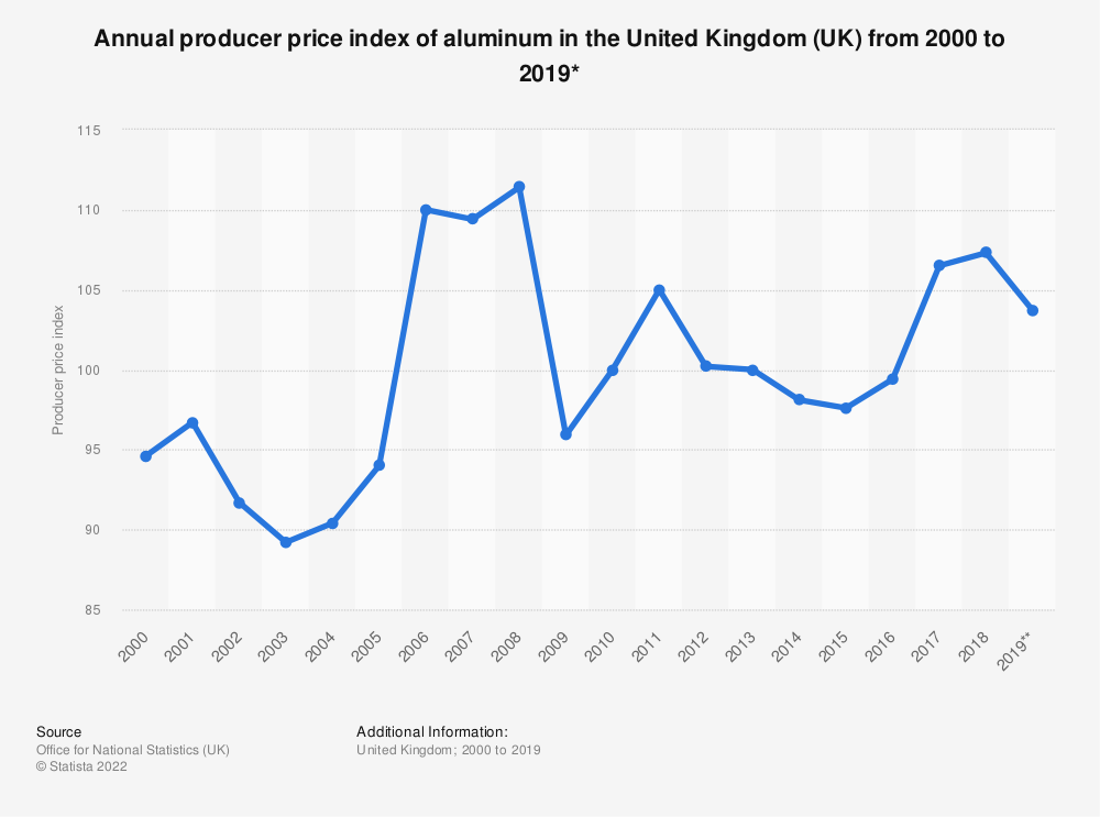 Statistic: Annual producer price index* of aluminum in the United Kingdom (UK) from 2000 to 2018 | Statista
