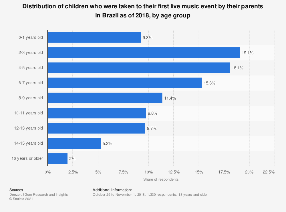 Statistic: Distribution of children who were taken to their first live music event by their parents in Brazil as of 2018, by age group | Statista