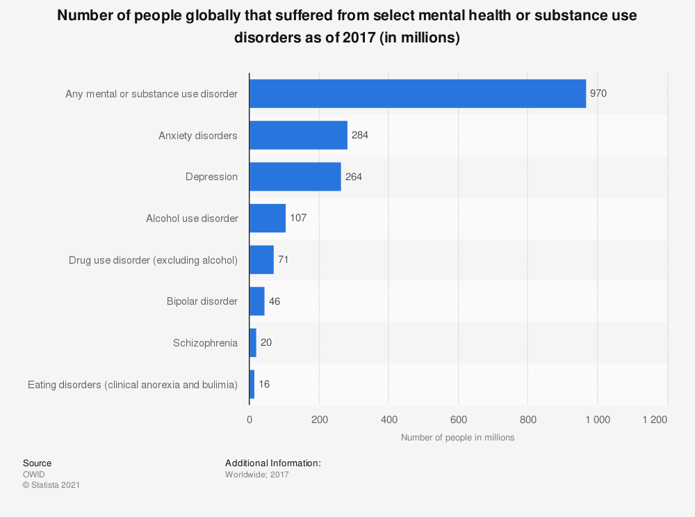 Statistic: Number of people globally that suffered from select mental health or substance use disorders as of 2016 (in millions) | Statista