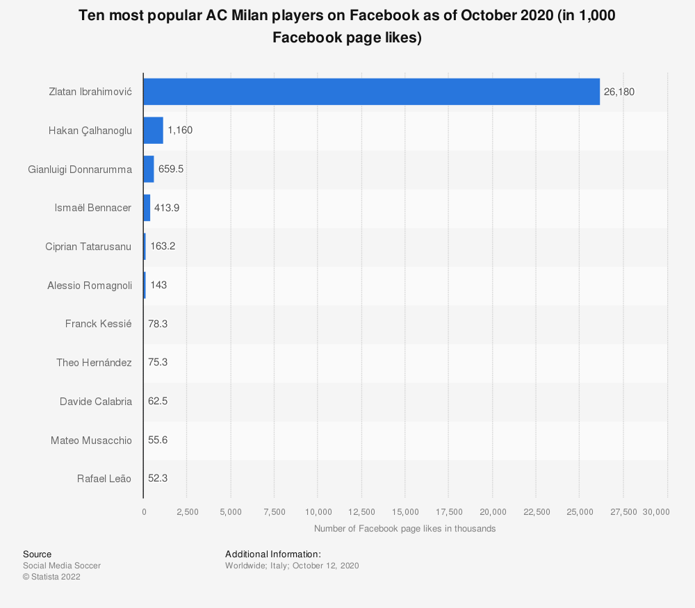 Statistic: Ten most popular AC Milan players on Facebook as of October 2020 (in 1,000 Facebook page likes)   Statista