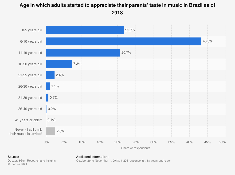 Statistic: Age in which adults started to appreciate their parents' taste in music in Brazil as of 2018 | Statista