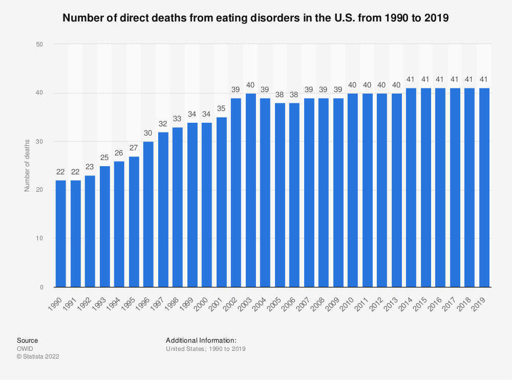 Statistic: Number of direct deaths from eating disorders in the U.S. from 1990 to 2017 | Statista