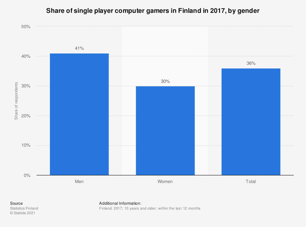 Statistic: Share of single player computer gamers in Finland in 2017, by gender | Statista