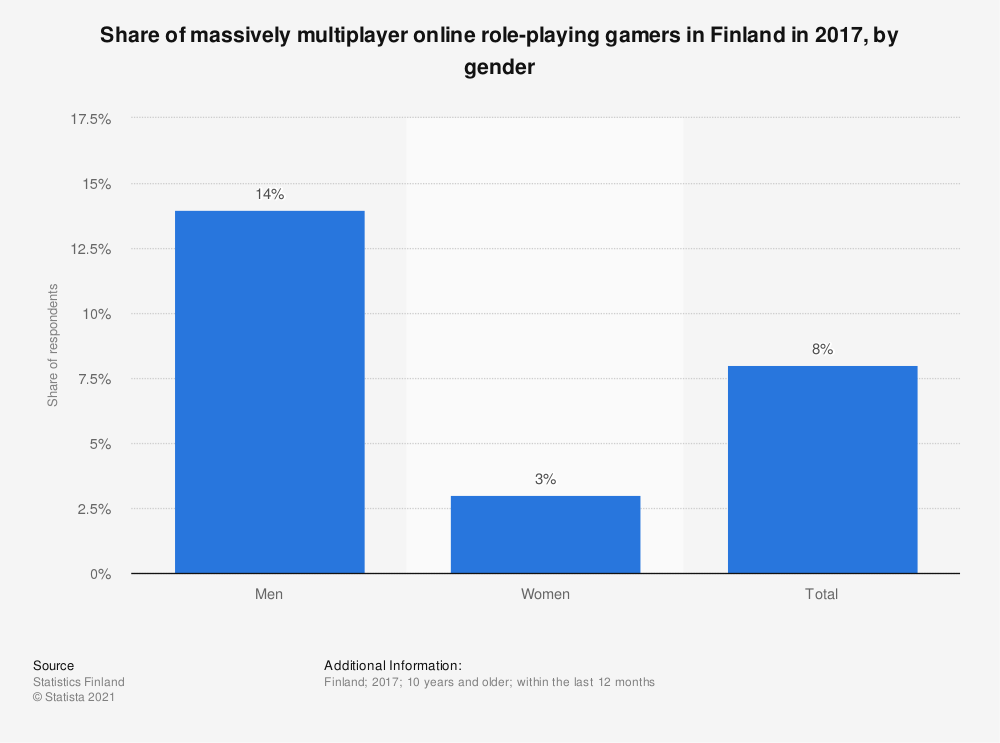Statistic: Share of massively multiplayer online role-playing gamers in Finland in 2017, by gender | Statista