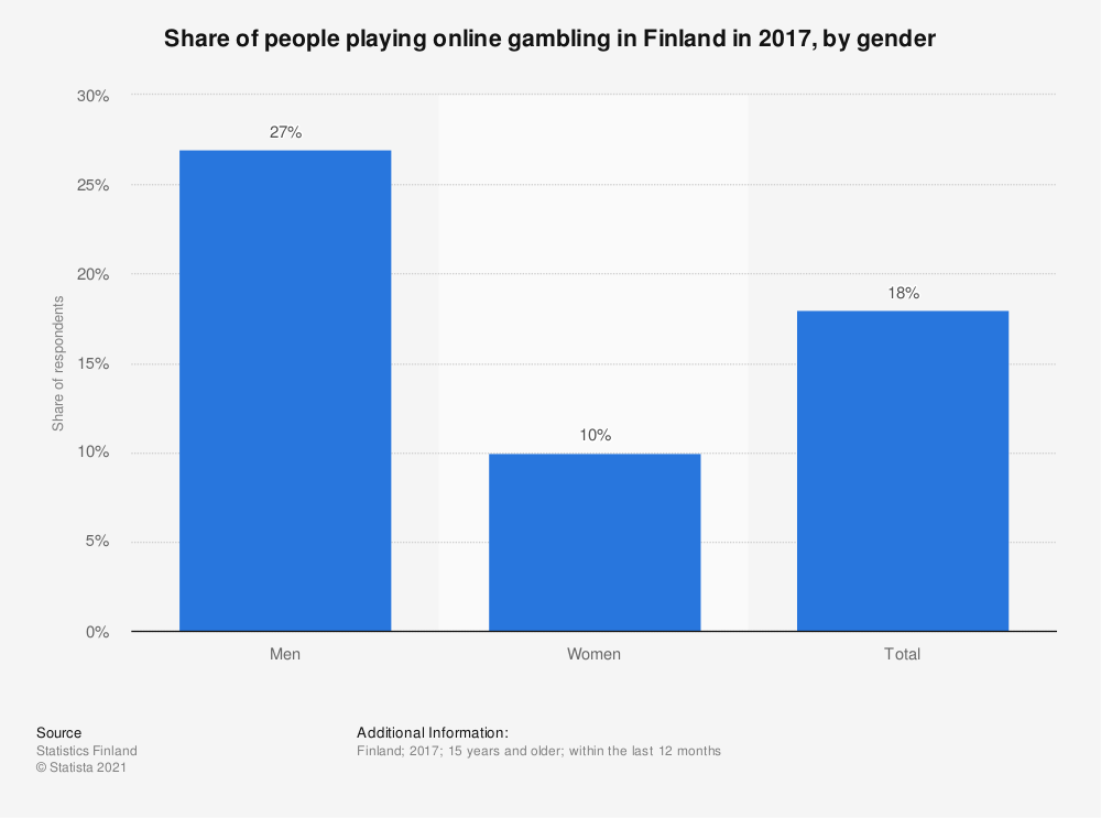 Statistic: Share of people playing online gambling in Finland in 2017, by gender | Statista