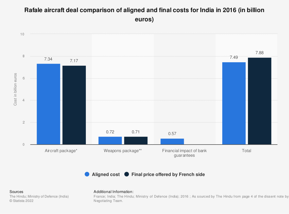 Statistic: Rafale aircraft deal comparison of aligned and final costs for India in 2016 (in billion euros) | Statista