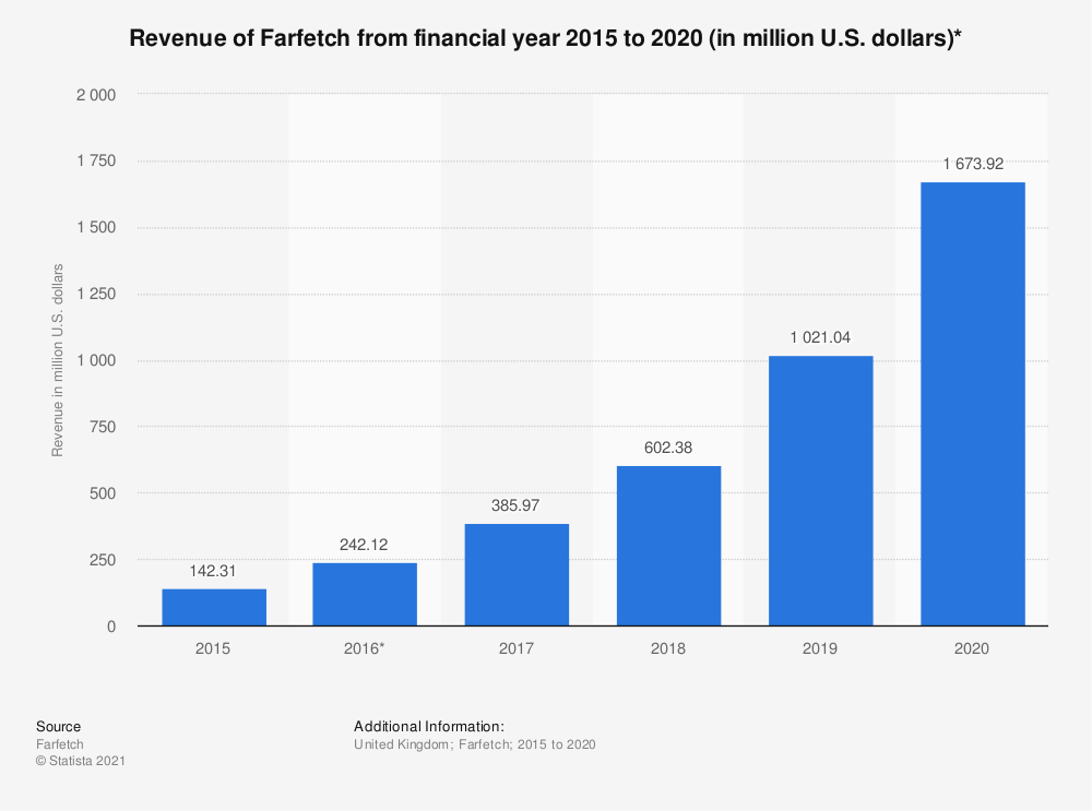 Statistic: Revenue of Farfetch UK Limited from financial year 2012  to 2018 (in million GBP)*   Statista