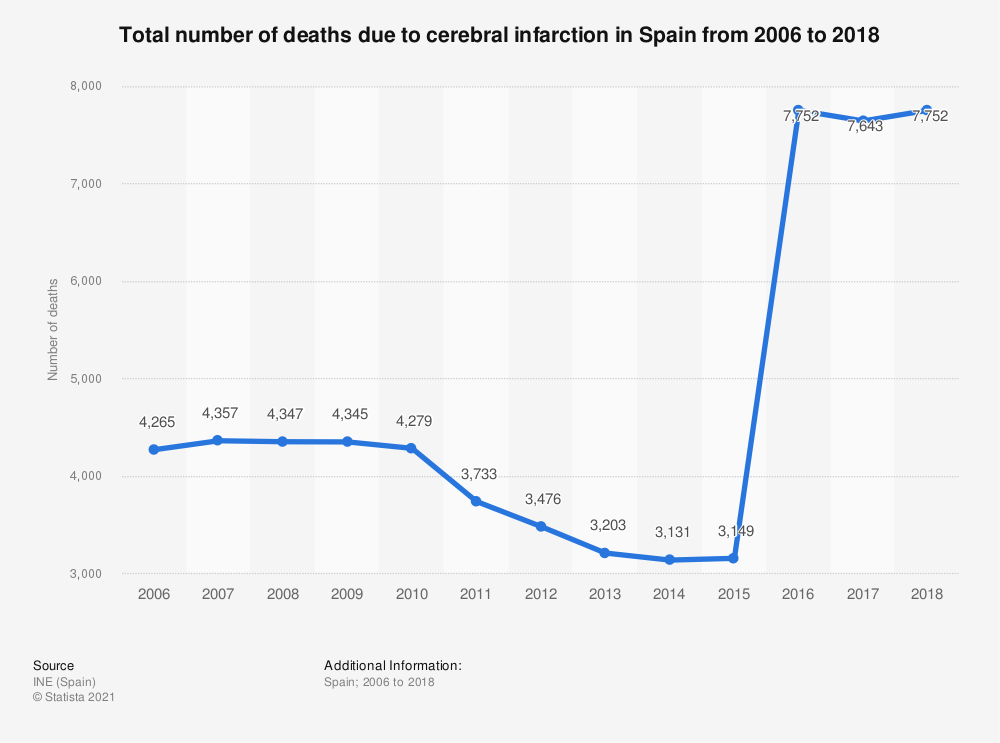 Statistic: Total number of deaths due to cerebral infarction in Spain from 2006 to 2018 | Statista