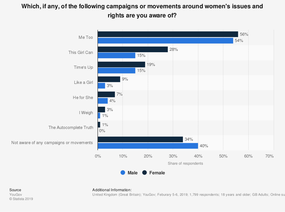 Statistic: Which, if any, of the following campaigns or movements around women's issues and rights are you aware of? | Statista