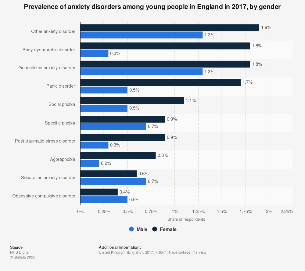 Statistic: Prevalence of anxiety disorders among young people in England in 2017, by gender | Statista