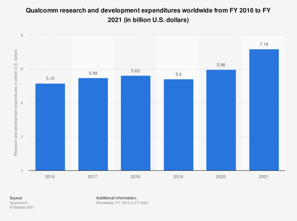 Statistic: Qualcomm research and development expenditures worldwide from FY 2016 to FY 2020 (in billion U.S. dollars) | Statista