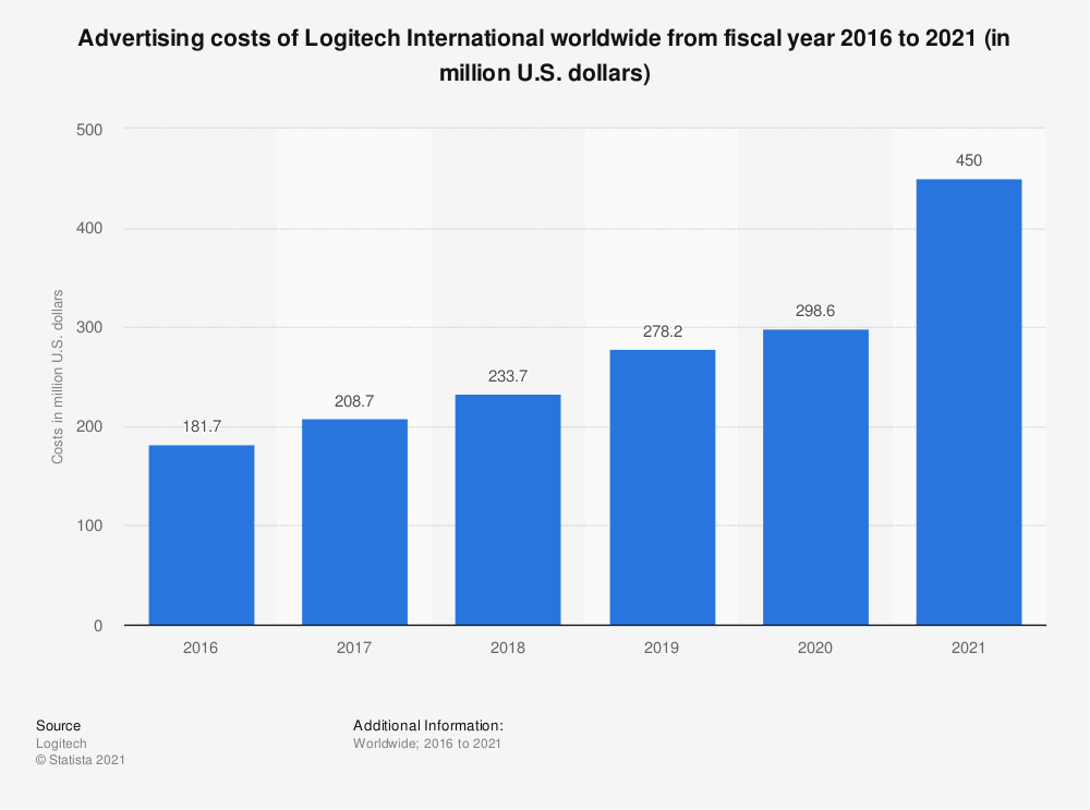 Statistic: Advertising costs of Logitech International from fiscal year 2016 to 2020 (in million U.S. dollars) | Statista