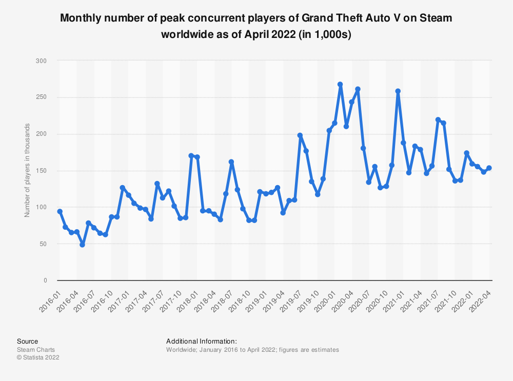 Statistic: Monthly number of peak concurrent players of Grand Theft Auto V on Steam worldwide from January 2016 to March 2021 (in 1,000s) | Statista