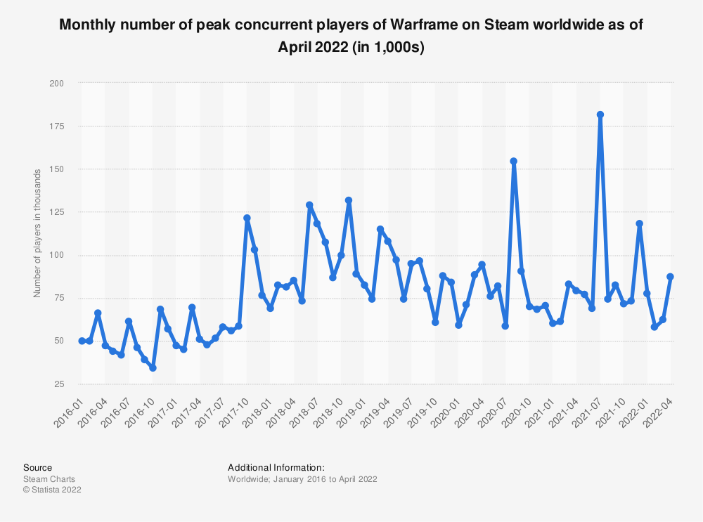 Statistic: Monthly number of peak concurrent players of Warframe on Steam worldwide from January 2016 to December 2019 (in 1,000s) | Statista
