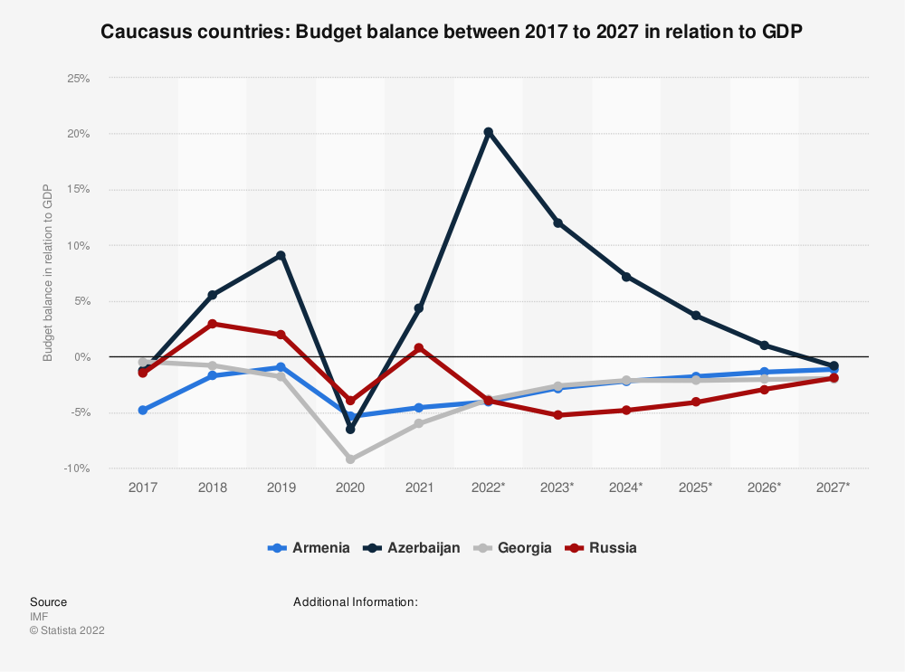 Statistic: Caucasus countries: Budget balance between 2010 to 2020 in relation to GDP | Statista