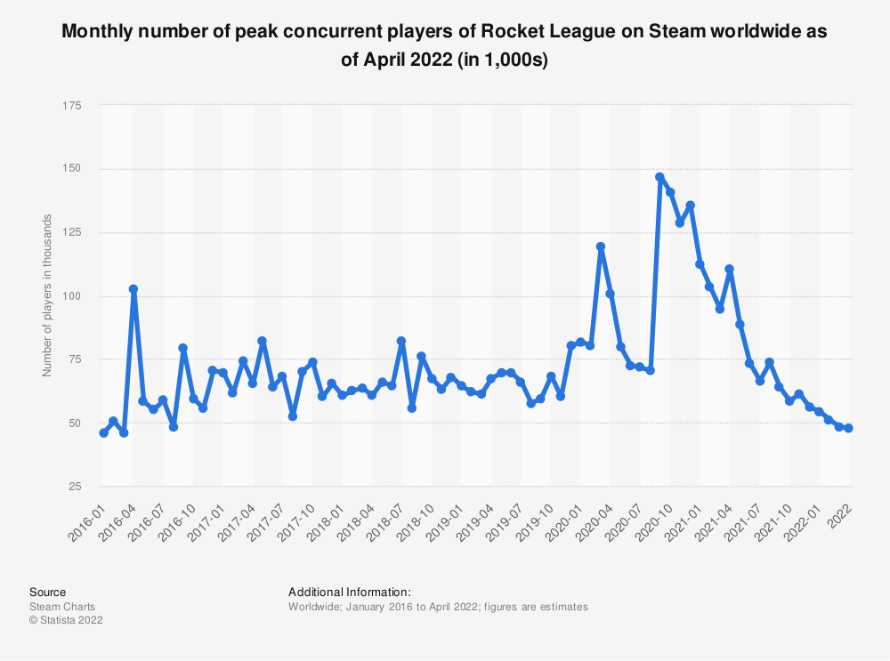 Statistic: Monthly number of peak concurrent players of Rocket League on Steam worldwide from January 2016 to May 2020 (in 1,000s) | Statista