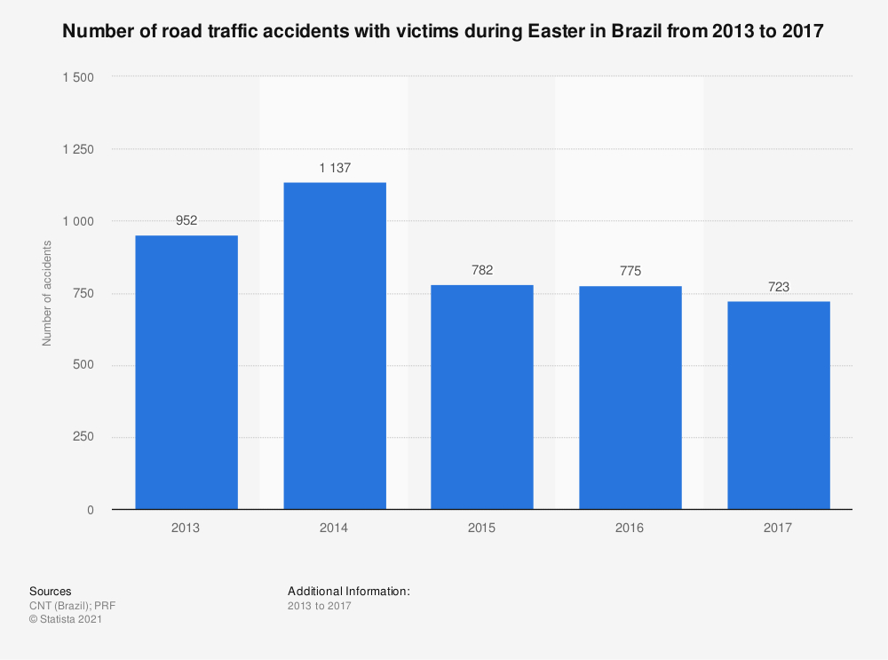 Statistic: Number of road traffic accidents with victims during Easter in Brazil from 2013 to 2017 | Statista