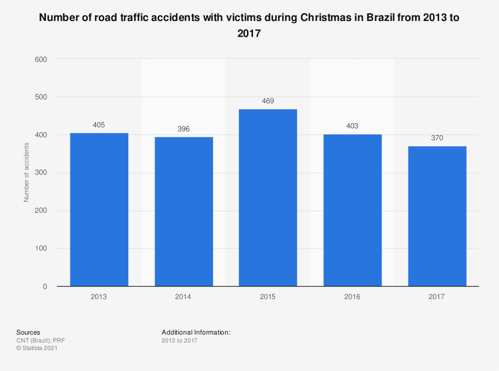 Statistic: Number of road traffic accidents with victims during Christmas in Brazil from 2013 to 2017 | Statista
