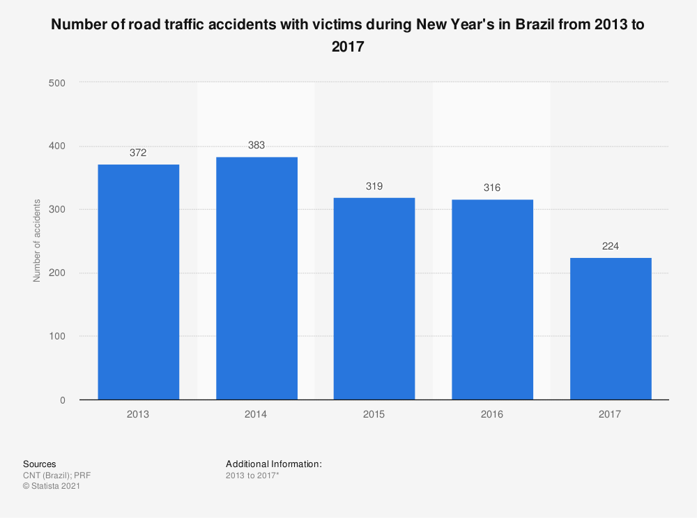 Statistic: Number of road traffic accidents with victims during New Year's in Brazil from 2013 to 2017 | Statista