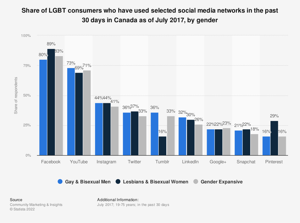 Statistic: Share of LGBT consumers who have used selected social media networks in the past 30 days in Canada as of July 2017, by gender | Statista