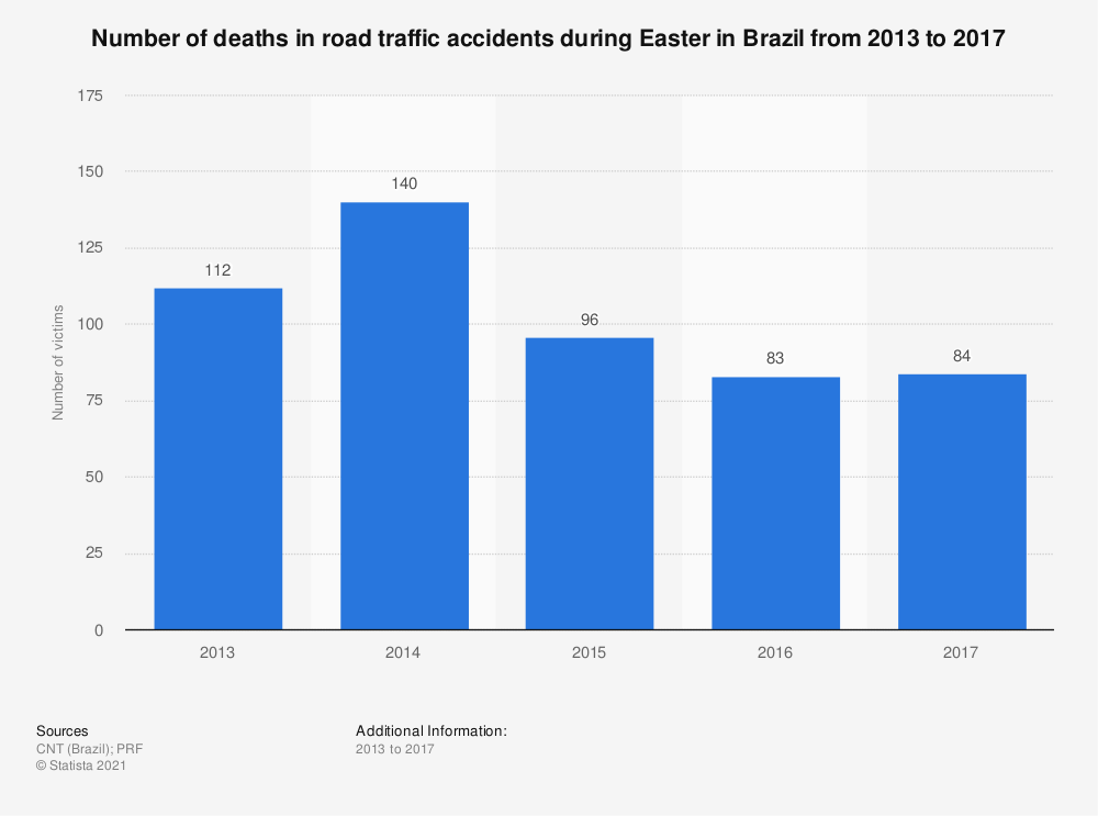 Statistic: Number of deaths in road traffic accidents during Easter in Brazil from 2013 to 2017 | Statista