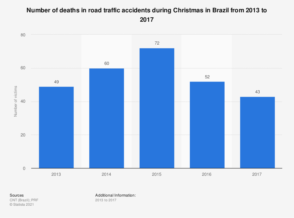 Statistic: Number of deaths in road traffic accidents during Christmas in Brazil from 2013 to 2017 | Statista