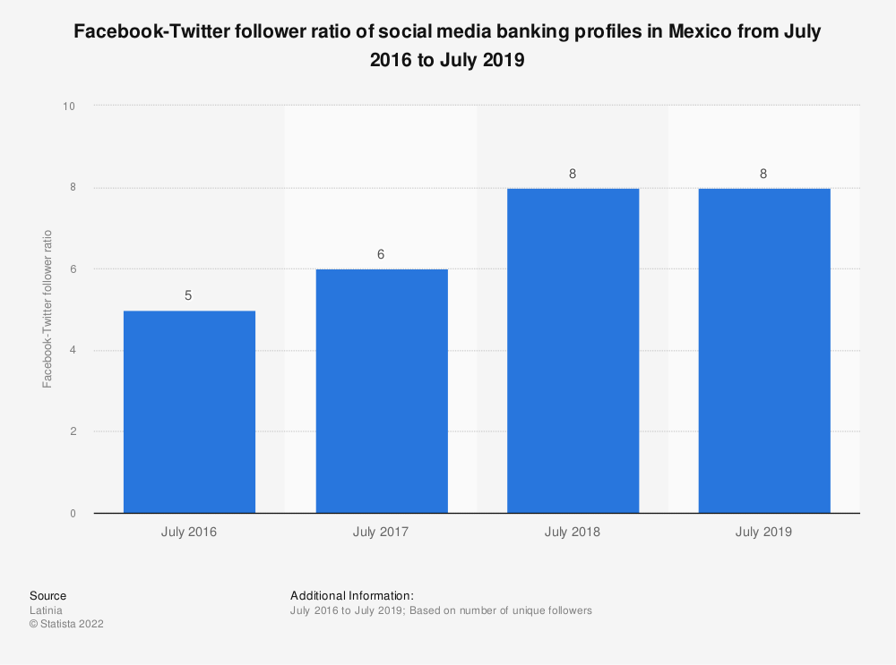 Statistic: Facebook-Twitter follower ratio of social media banking profiles in Mexico from July 2016 to July 2019 | Statista