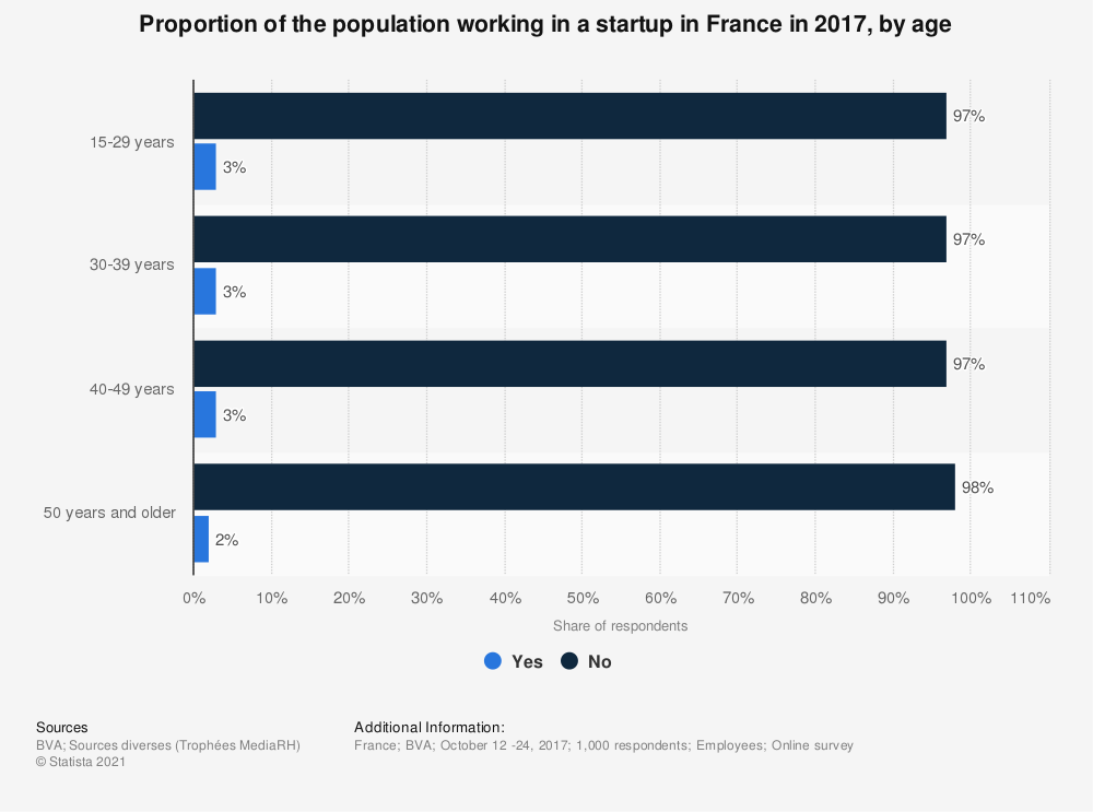 Statistic: Proportion of the population working in a startup in France in 2017, by age | Statista