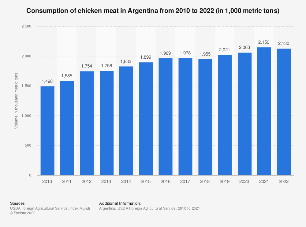 Statistic: Consumption of chicken meat in Argentina from 2010 to 2019 (in 1,000 metric tons) | Statista