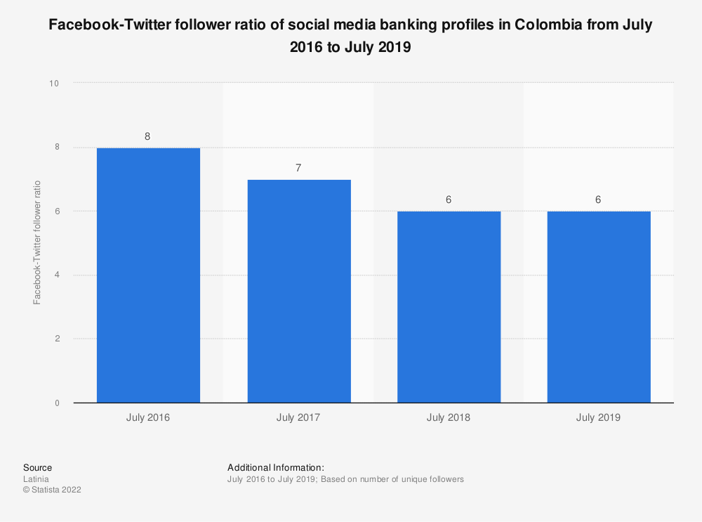 Statistic: Facebook-Twitter follower ratio of social media banking profiles in Colombia from July 2016 to July 2019 | Statista