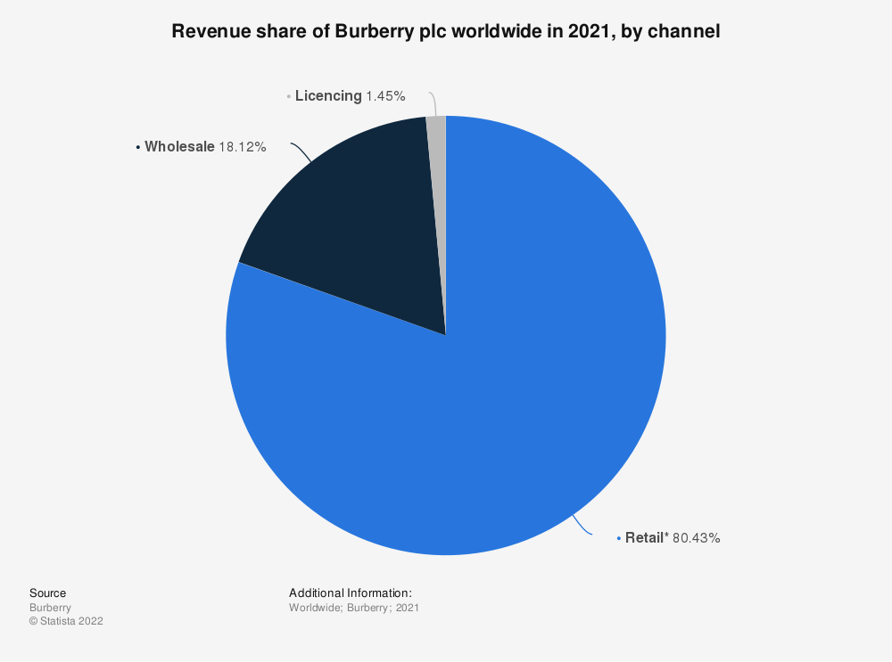 Statistic: Revenue share of Burberry plc worldwide in 2020, by channel | Statista