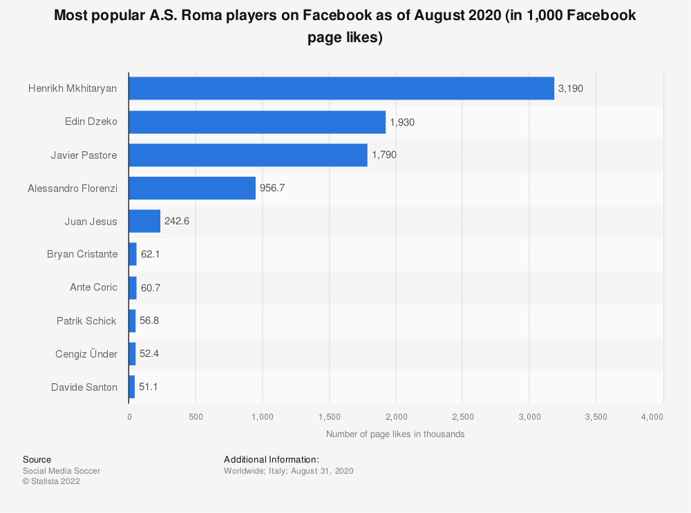 Statistic: Ten most popular A.S. Roma players on Facebook as of March 2020 (in 1,000s Facebook page likes) | Statista