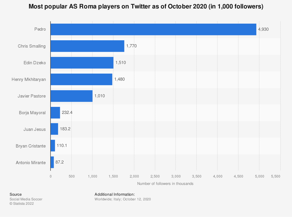 Statistic: Ten most popular A.S. Roma players on Twitter as of March 2020 (in 1,000s followers) | Statista