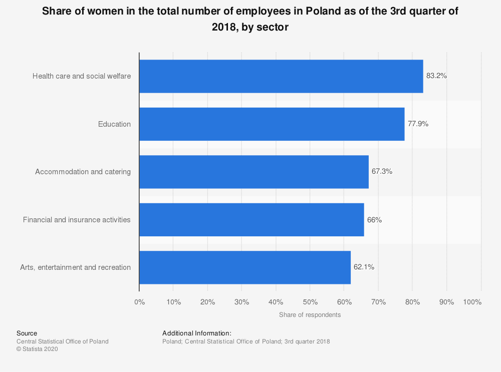 Statistic: Share of women in the total number of employees in Poland as of the 3rd quarter of 2018, by sector | Statista