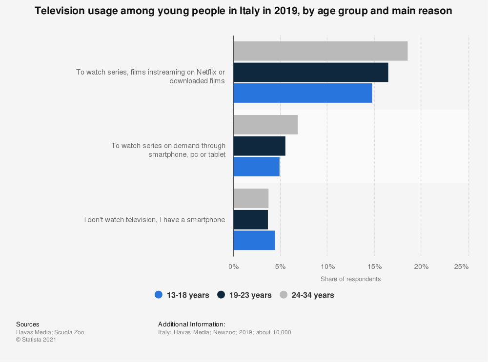 Statistic: Television usage among young people in Italy in 2019, by age group and main reason | Statista