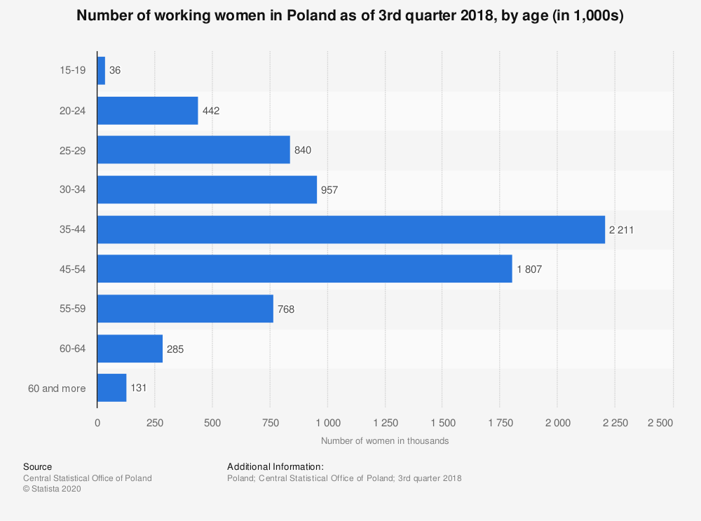 Statistic: Number of working women in Poland as of 3rd quarter 2018, by age (in 1,000s) | Statista