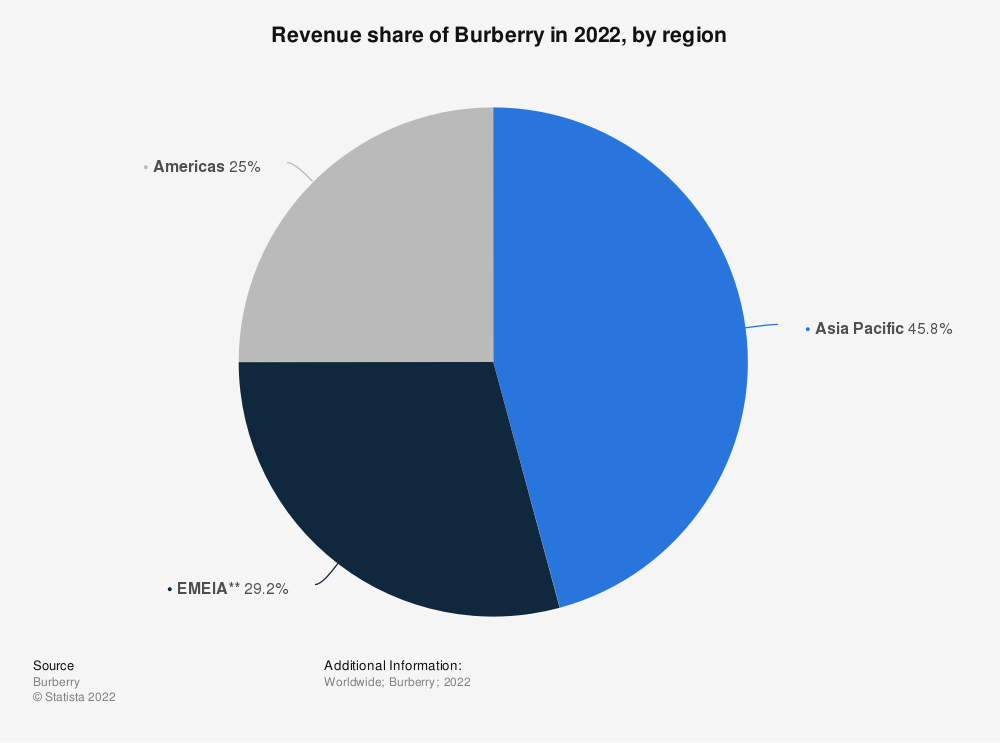 Statistic: Revenue share of Burberry in 2020, by region | Statista