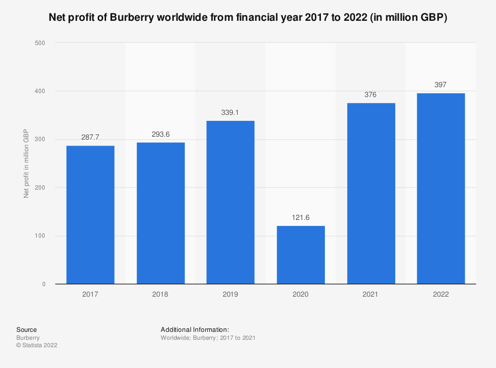 Statistic: Net profit of Burberry worldwide from financial year 2017 to 2020 (in million GBP) | Statista